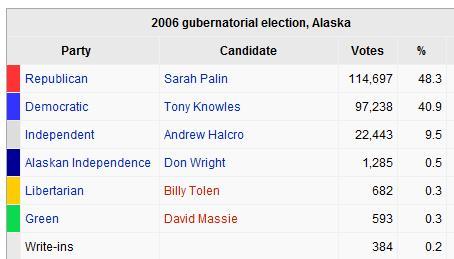Palin2006electionresults