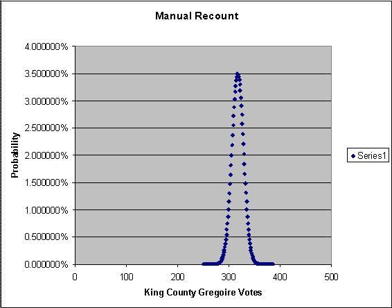 Gregoirekingcountymanualprobability