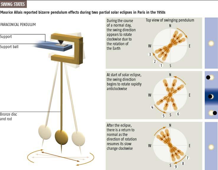 Pendulumcraziness